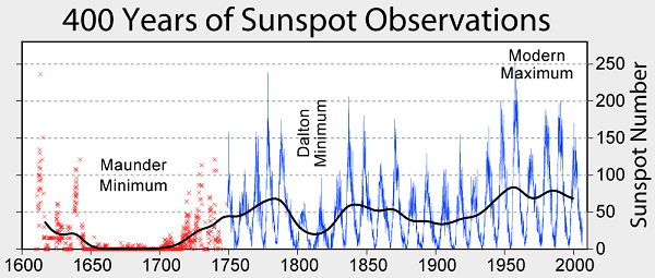 Sunspot_Numbers 600.png