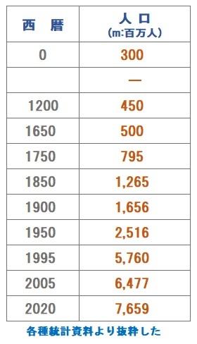 世界人口推移.jpg
