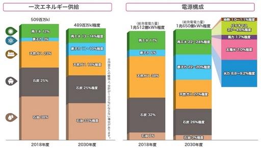 日本の電源構成計画 - 1024.jpg
